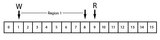 ringbuffer6